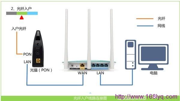 AFOUNDRY(聚网捷)EW1200路由器怎么设置