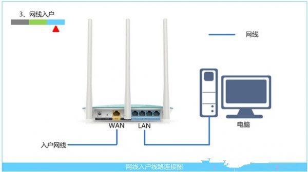 新版FAST(迅捷)无线路由器怎么设置?