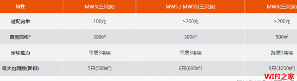 腾达(Tenda)MW5S怎么手机设置